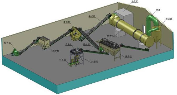 小型有机肥生产线的原料、利润、组成设备及其价格