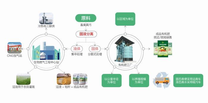 畜禽粪便加工有机肥一体化设备工艺图